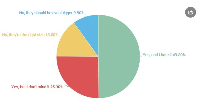 А сега за размера -  Всеки втори потребител ненавижда нарастващите диагонали на смартфоните
