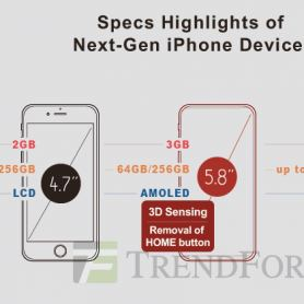 Нови подробности за техническите характеристики на iPhone 8 с OLED