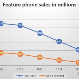 Nokia е загубила лидерство на пазара на телефоните с клавиатура