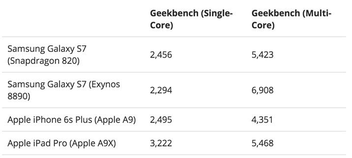 Benchmark тест на Galaxy S7, Antutu, Geekbench