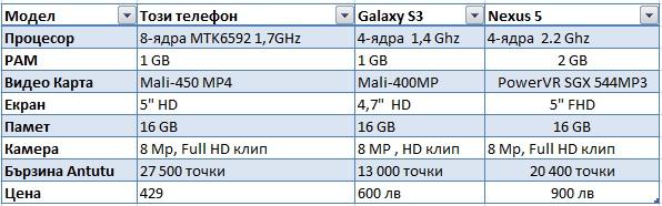 Сравнение на Nexus 5 octa реплика с Samsung Galaxy S3, Lg Nexus 5