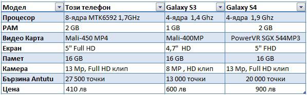 Сравнение на Galaxy S5 реплика с Samsung Galaxy S3, Galaxy S4